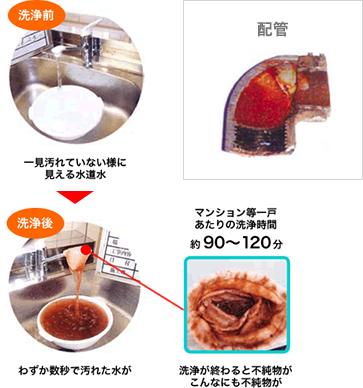 イメージ:配管洗浄