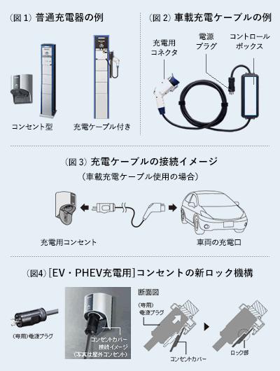 写真:EV充電用コンセント・差込プラグについて