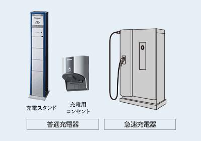 写真:充電設備の種類(急速充電器・普通充電器)について